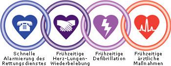 Rettungskette bei plötzlichem Herzstillstand