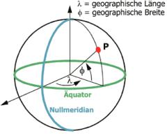 Geografische Breite und Länge
