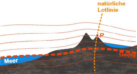 Lotabweichung und Geoid