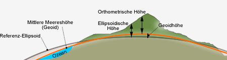 Geoidhöhe, Geoidundulation, Ellipsoid, orthometrische Höhe, Meereshöhe, Höhenangabe