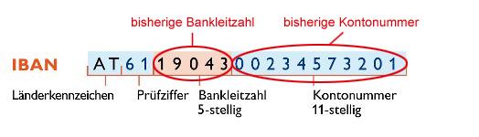 IBAN und BIC löst Kontonummer und BLZ ab