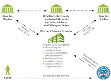 Payment-Service-Provider (PSP) ÖTK